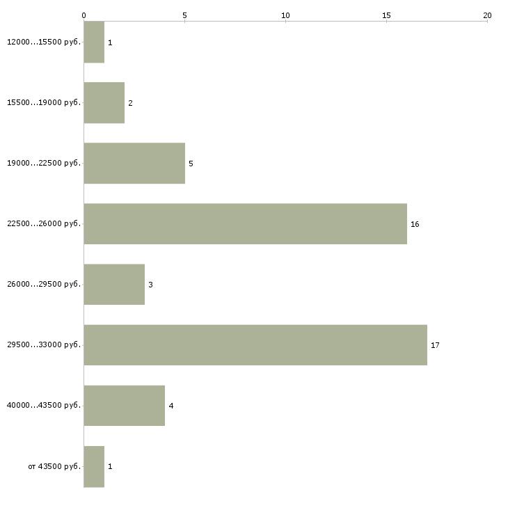 Найти работу кладовщица  - График распределения вакансий «кладовщица» по зарплате