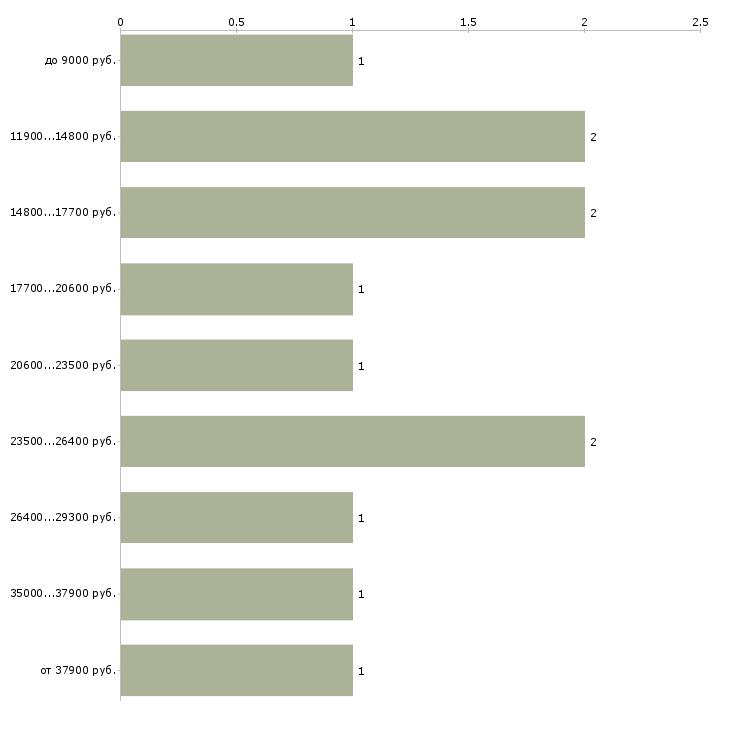 Найти работу клейщик  - График распределения вакансий «клейщик» по зарплате