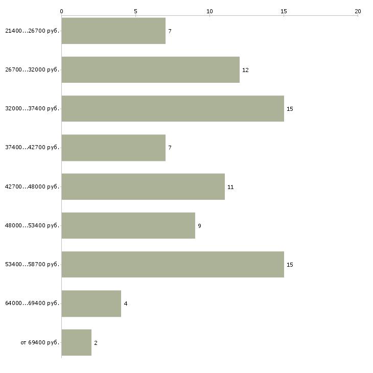 Найти работу комплектовщица  - График распределения вакансий «комплектовщица» по зарплате