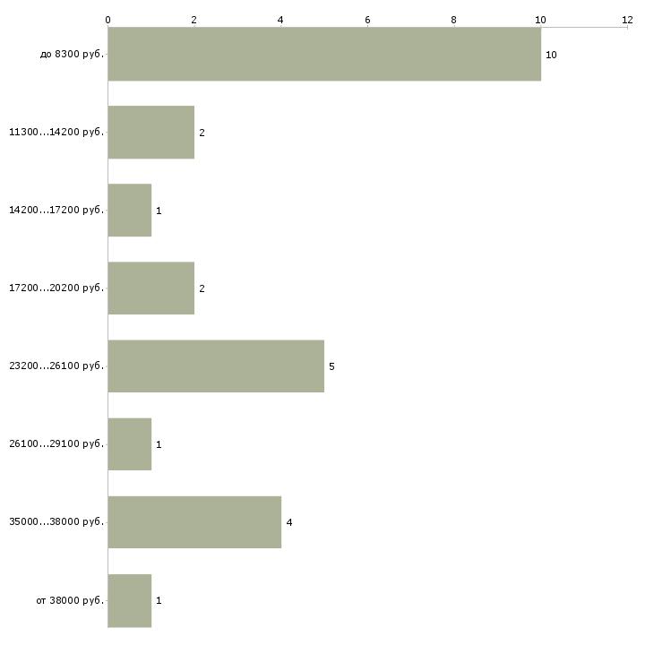 Найти работу контролёр  - График распределения вакансий «контролёр» по зарплате