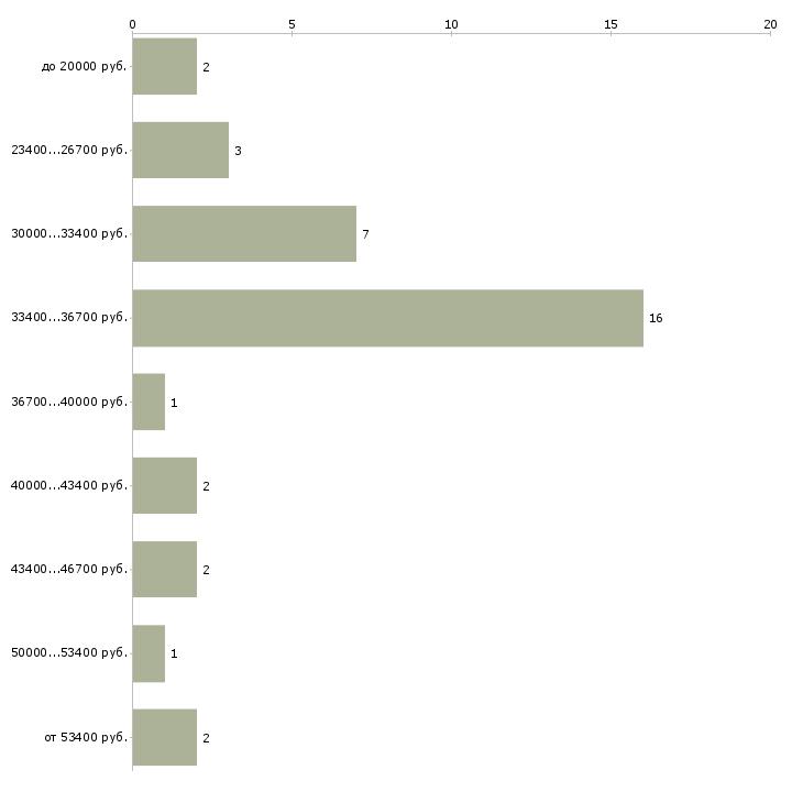 Найти работу концертный менеджер  - График распределения вакансий «концертный менеджер» по зарплате