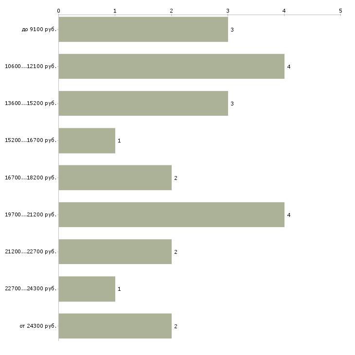 Найти работу кухонная рабочая  - График распределения вакансий «кухонная рабочая» по зарплате