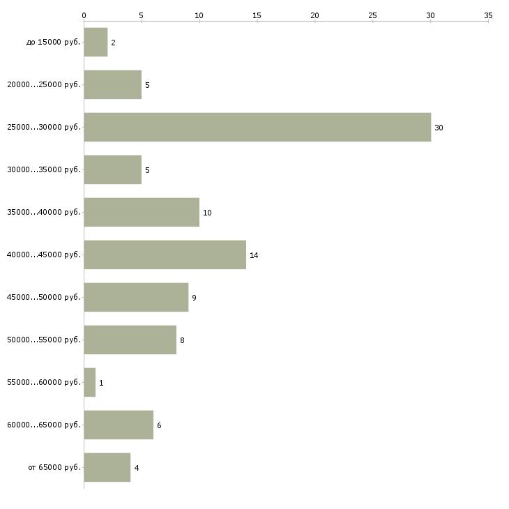 Найти работу мастер по коже  - График распределения вакансий «мастер по коже» по зарплате