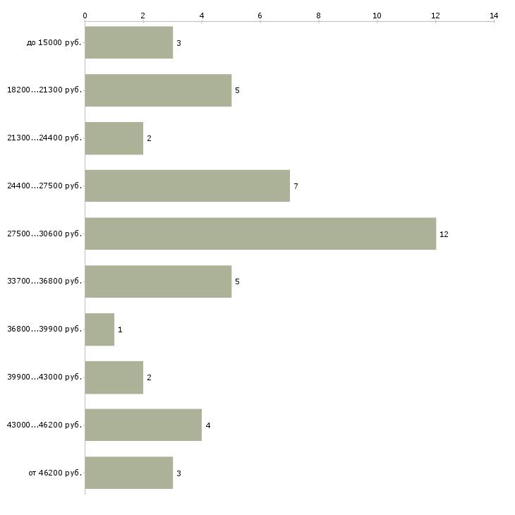 Найти работу машинист  - График распределения вакансий «машинист» по зарплате