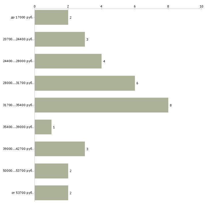 Найти работу медицинский лабораторный техник  - График распределения вакансий «медицинский лабораторный техник» по зарплате