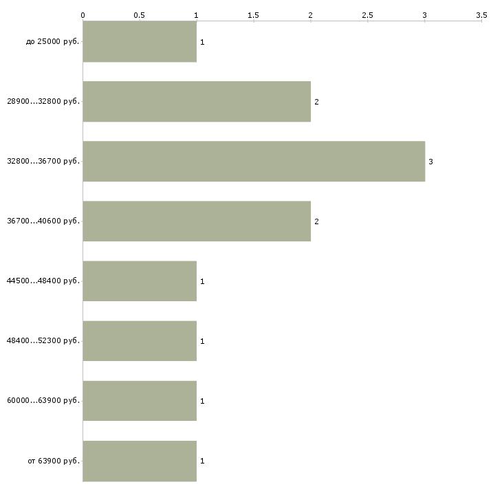 Найти работу медицинский переводчик  - График распределения вакансий «медицинский переводчик» по зарплате