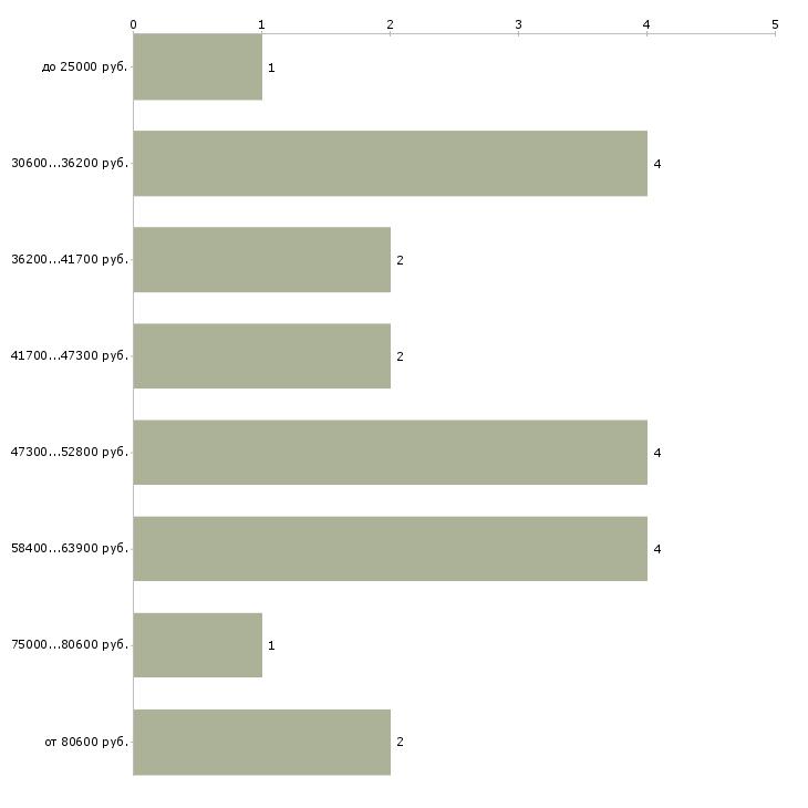 Найти работу менеджер азс  - График распределения вакансий «менеджер азс» по зарплате