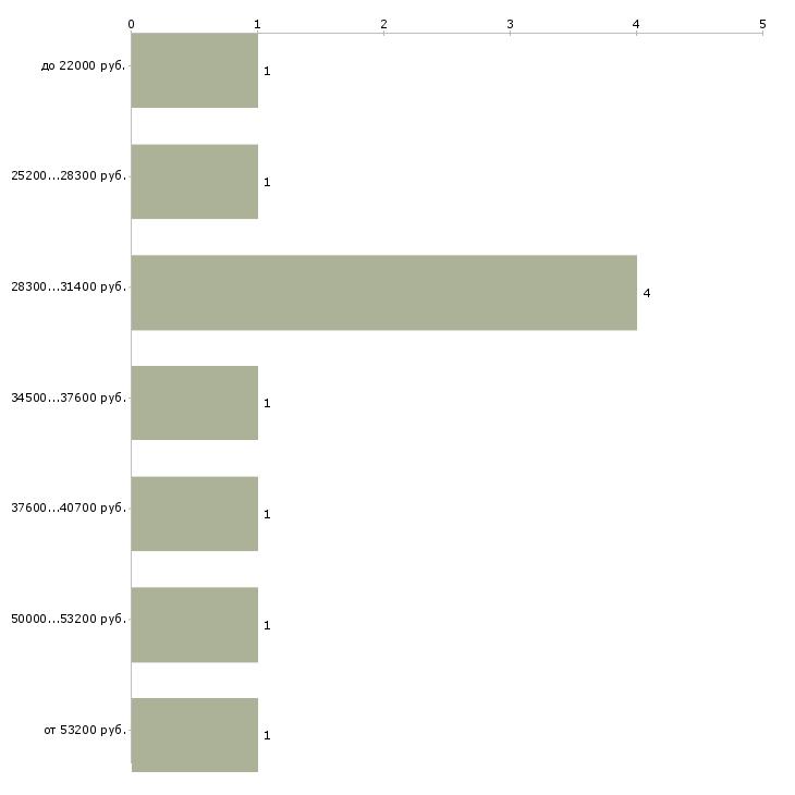 Найти работу менеджер по закупкам  - График распределения вакансий «менеджер по закупкам» по зарплате
