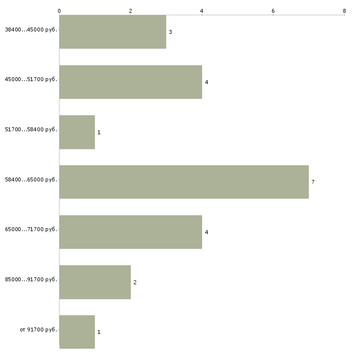 Найти работу менеджер по недвижимости  - График распределения вакансий «менеджер по недвижимости» по зарплате
