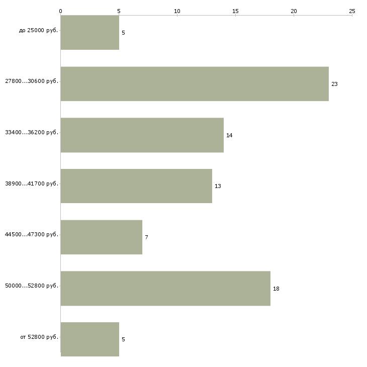 Найти работу менеджер по полиграфии  - График распределения вакансий «менеджер по полиграфии» по зарплате