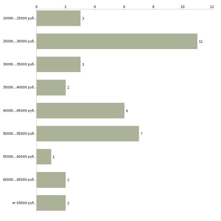 Найти работу менеджер по продажам деревянных домов  - График распределения вакансий «менеджер по продажам деревянных домов» по зарплате
