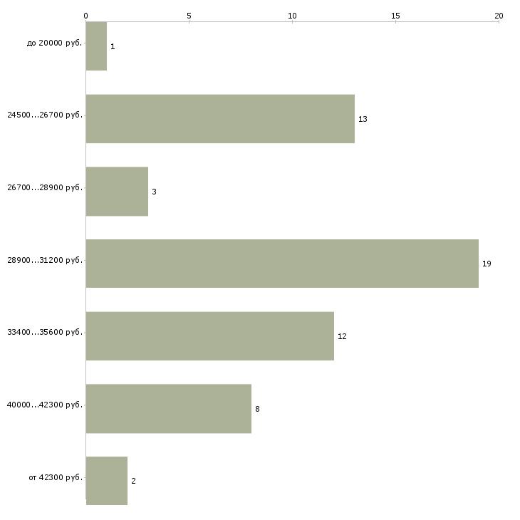 Найти работу мойщик автомобилей  - График распределения вакансий «мойщик автомобилей» по зарплате