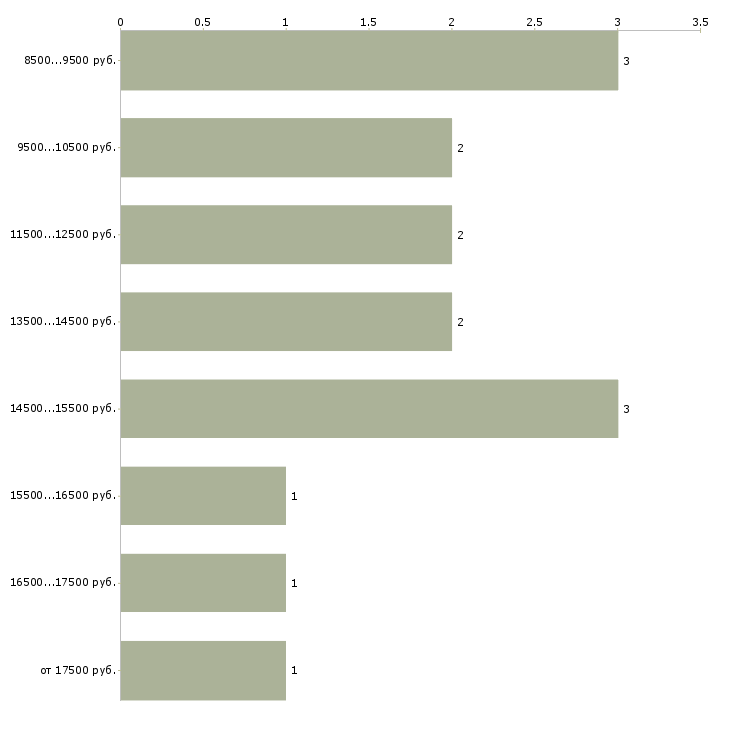 Найти работу мойщик посуды  - График распределения вакансий «мойщик посуды» по зарплате
