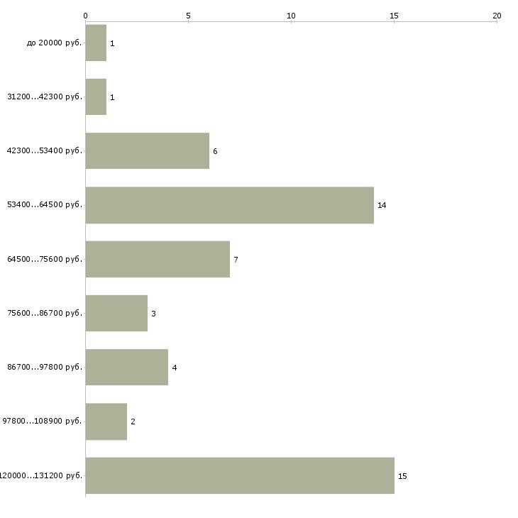 Найти работу монтажник натяжных потолков  - График распределения вакансий «монтажник натяжных потолков» по зарплате