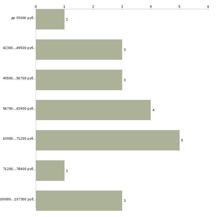 Найти работу начальник отдела закупок  - График распределения вакансий «начальник отдела закупок» по зарплате
