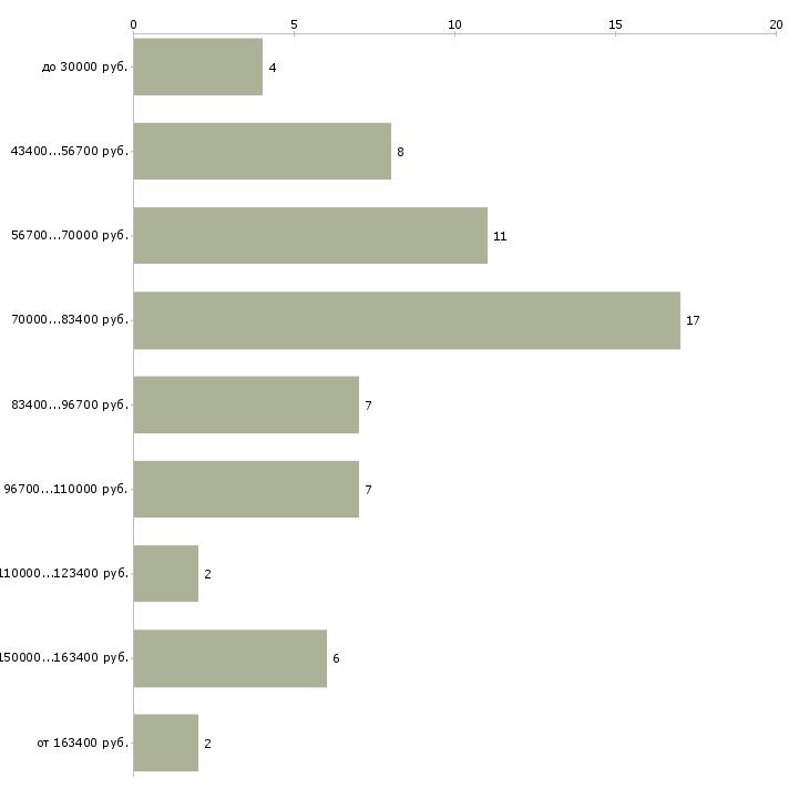 Найти работу начальник отдела ценообразования  - График распределения вакансий «начальник отдела ценообразования» по зарплате