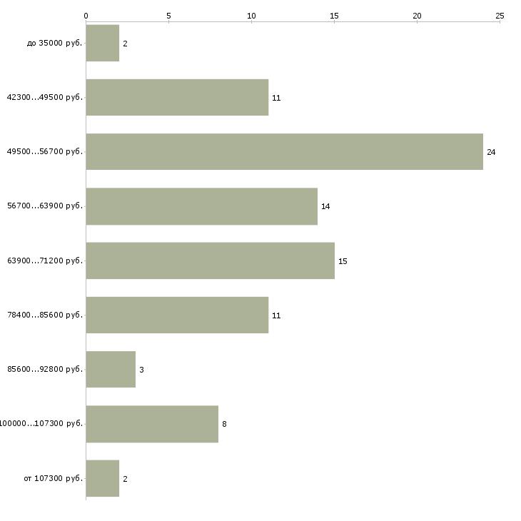 Найти работу начальник пто  - График распределения вакансий «начальник пто» по зарплате
