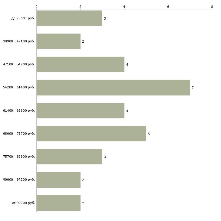 Найти работу начальник складского комплекса  - График распределения вакансий «начальник складского комплекса» по зарплате