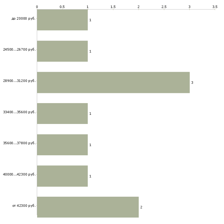 Найти работу обозреватель  - График распределения вакансий «обозреватель» по зарплате