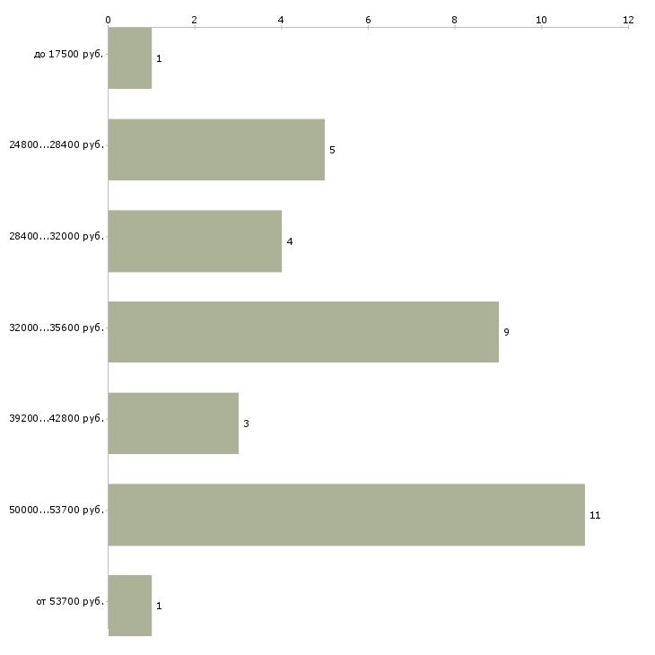 Найти работу оператор автоматических линий  - График распределения вакансий «оператор автоматических линий» по зарплате