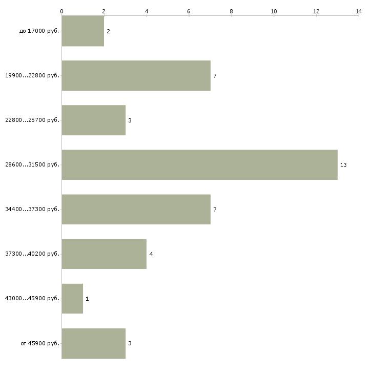 Найти работу оператор плоттера  - График распределения вакансий «оператор плоттера» по зарплате