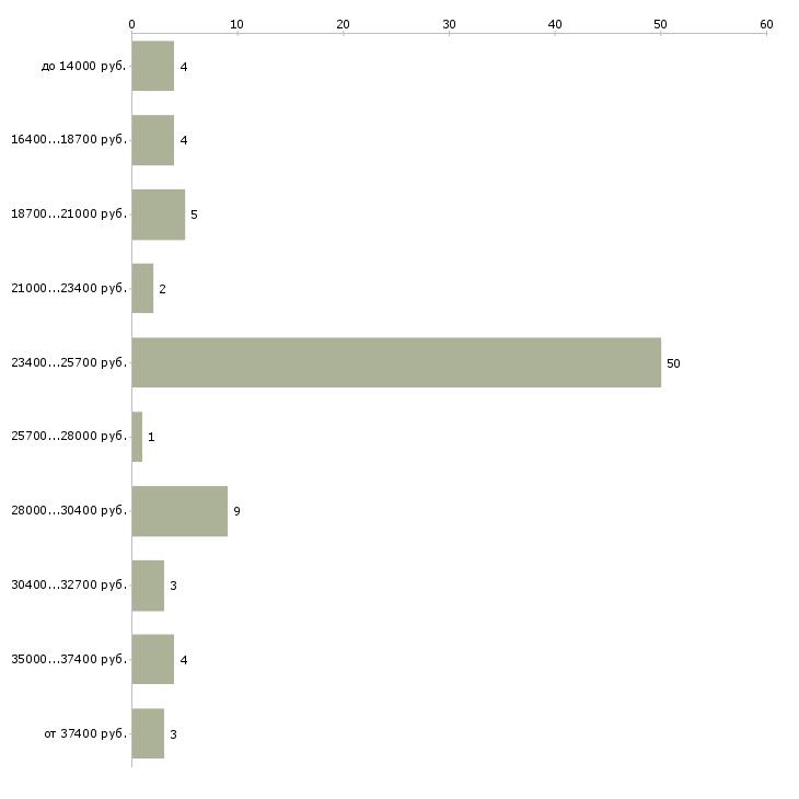Найти работу оператор справочной службы  - График распределения вакансий «оператор справочной службы» по зарплате