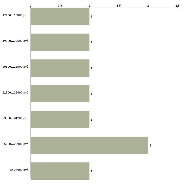 Найти работу операционист  - График распределения вакансий «операционист» по зарплате