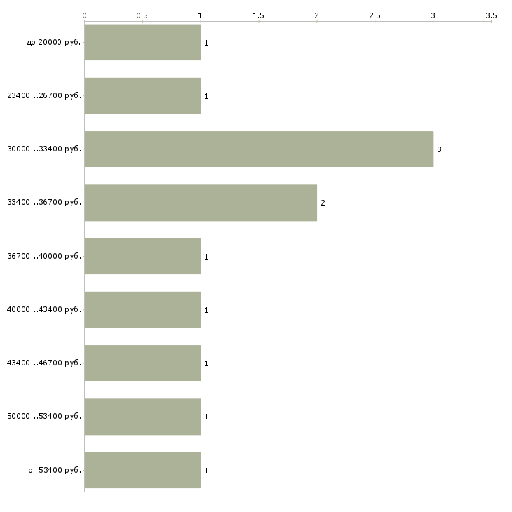 Найти работу офисный работник  - График распределения вакансий «офисный работник» по зарплате