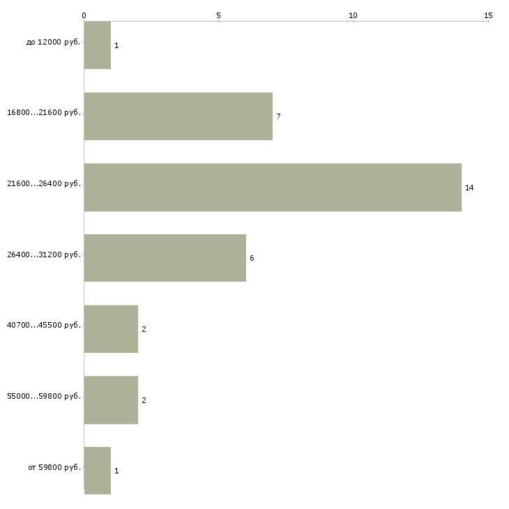 Найти работу подработка  - График распределения вакансий «подработка» по зарплате