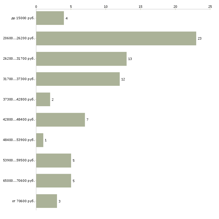 Найти работу подсобный рабочий  - График распределения вакансий «подсобный рабочий» по зарплате