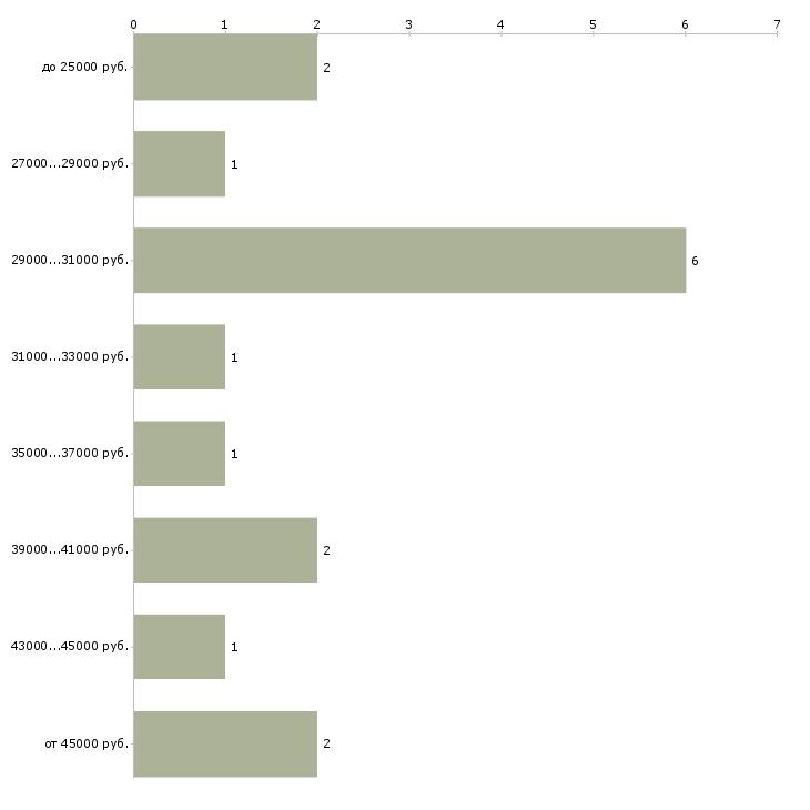 Найти работу полиция  - График распределения вакансий «полиция» по зарплате