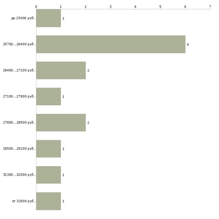 Найти работу помощник в бизнес  - График распределения вакансий «помощник в бизнес» по зарплате