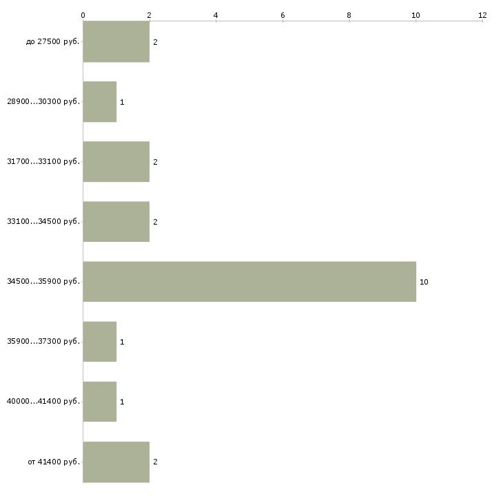 Найти работу приемосдатчик  - График распределения вакансий «приемосдатчик» по зарплате