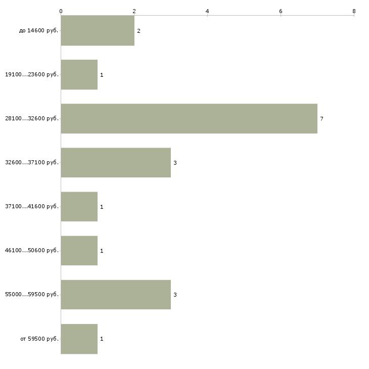 Найти работу профессор  - График распределения вакансий «профессор» по зарплате