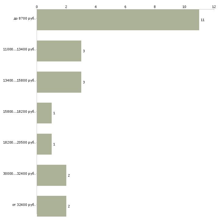 Найти работу психиатр  - График распределения вакансий «психиатр» по зарплате