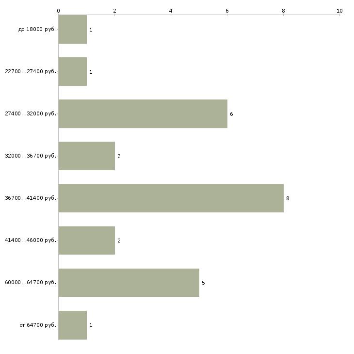 Найти работу психотерапевт  - График распределения вакансий «психотерапевт» по зарплате