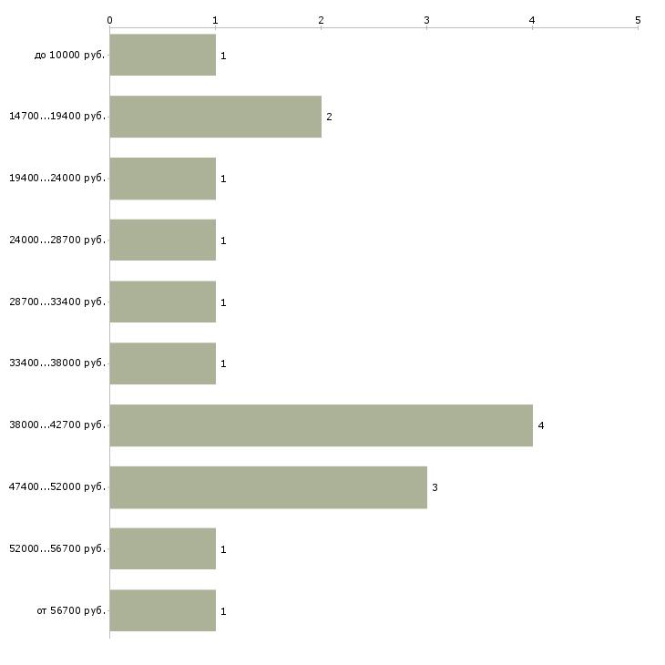 Найти работу работник кухни  - График распределения вакансий «работник кухни» по зарплате
