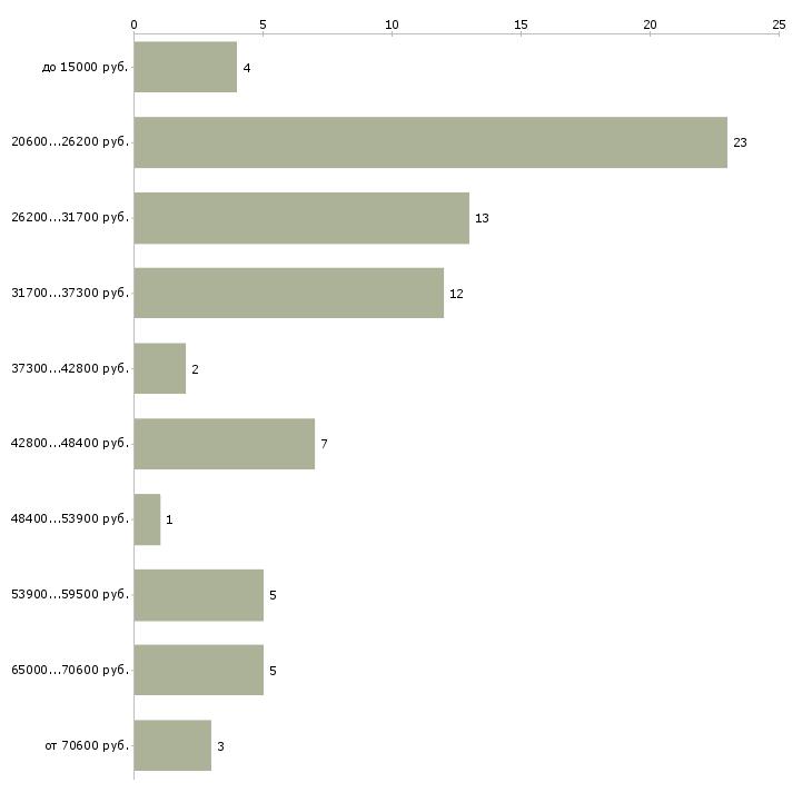 Найти работу рабочий  - График распределения вакансий «рабочий» по зарплате