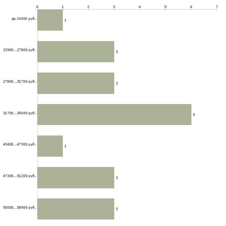 Найти работу редактор текста на дому  - График распределения вакансий «редактор текста на дому» по зарплате