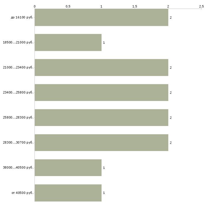 Найти работу ремонтник  - График распределения вакансий «ремонтник» по зарплате