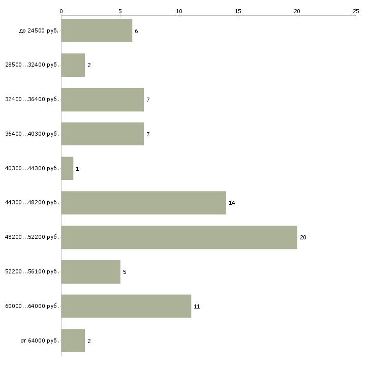 Найти работу семейный врач  - График распределения вакансий «семейный врач» по зарплате