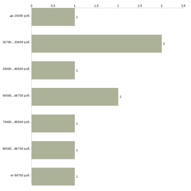 Найти работу специалист отдела персонала  - График распределения вакансий «специалист отдела персонала» по зарплате
