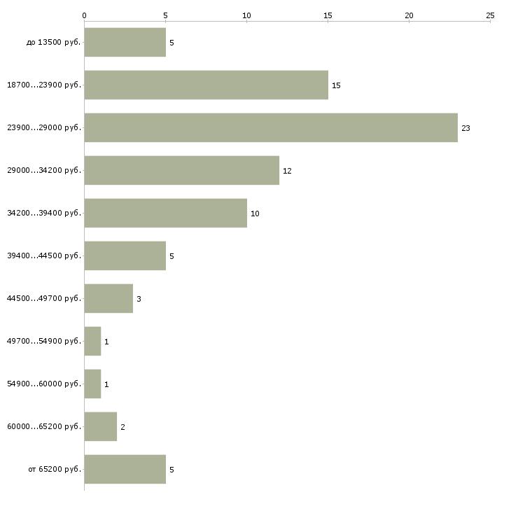 Найти работу специалист  - График распределения вакансий «специалист» по зарплате