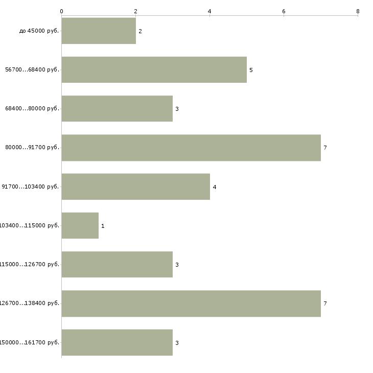 Найти работу специалист по мсфо  - График распределения вакансий «специалист по мсфо» по зарплате