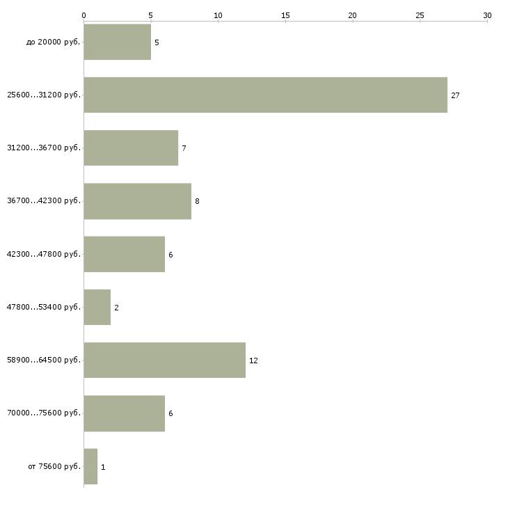Найти работу специалист по работе с поставщиками  - График распределения вакансий «специалист по работе с поставщиками» по зарплате