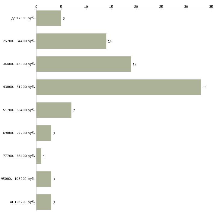 Найти работу специалист по сопровождению договоров  - График распределения вакансий «специалист по сопровождению договоров» по зарплате