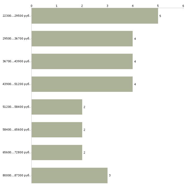 Найти работу специалист складского учета  - График распределения вакансий «специалист складского учета» по зарплате