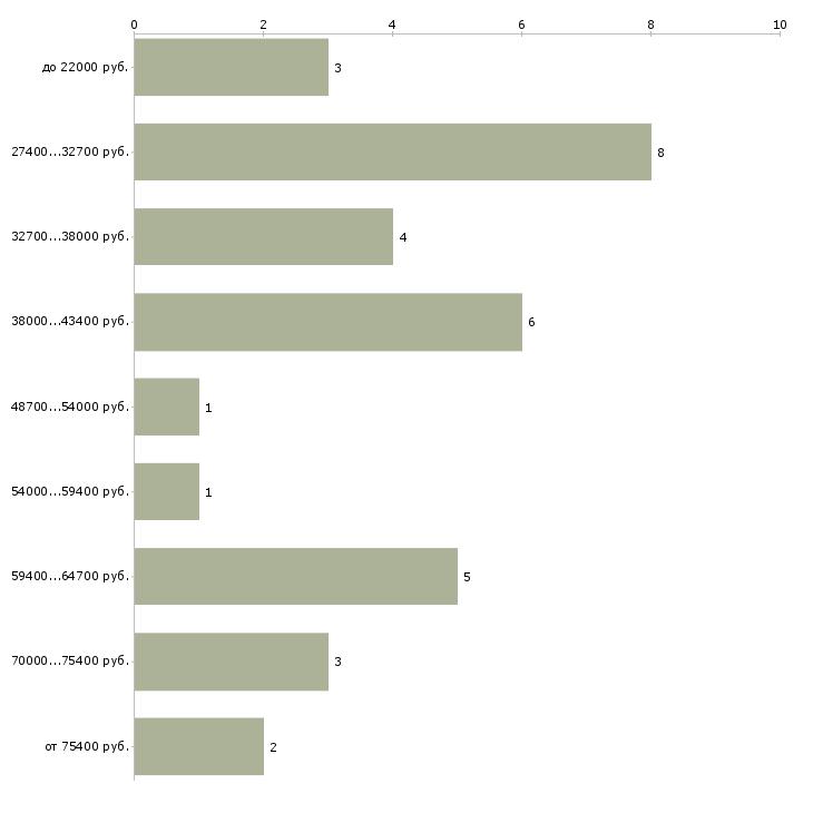 Найти работу специалист учебного отдела  - График распределения вакансий «специалист учебного отдела» по зарплате