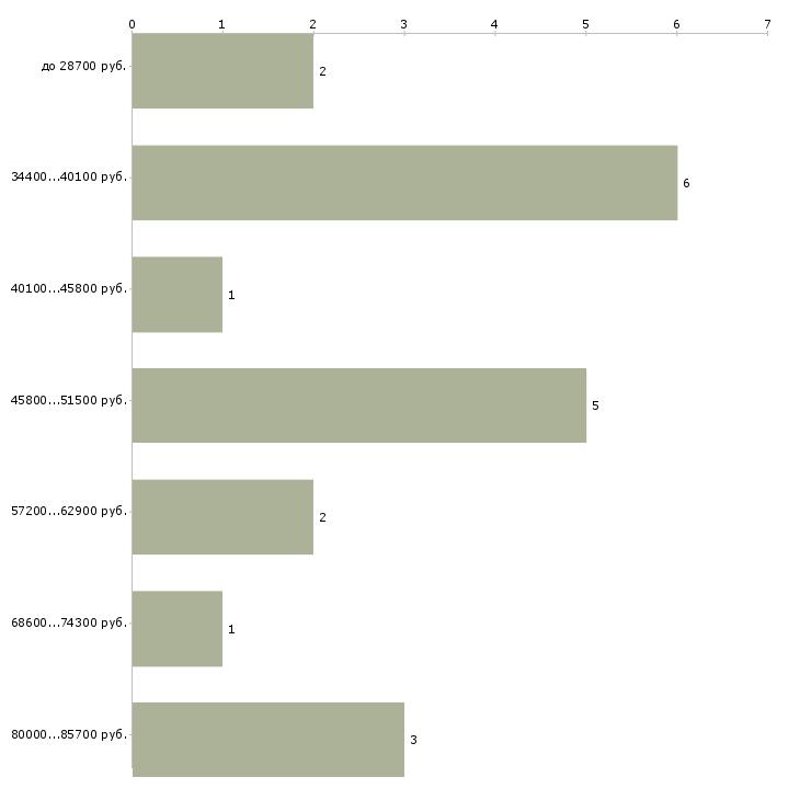 Найти работу строительный эксперт  - График распределения вакансий «строительный эксперт» по зарплате
