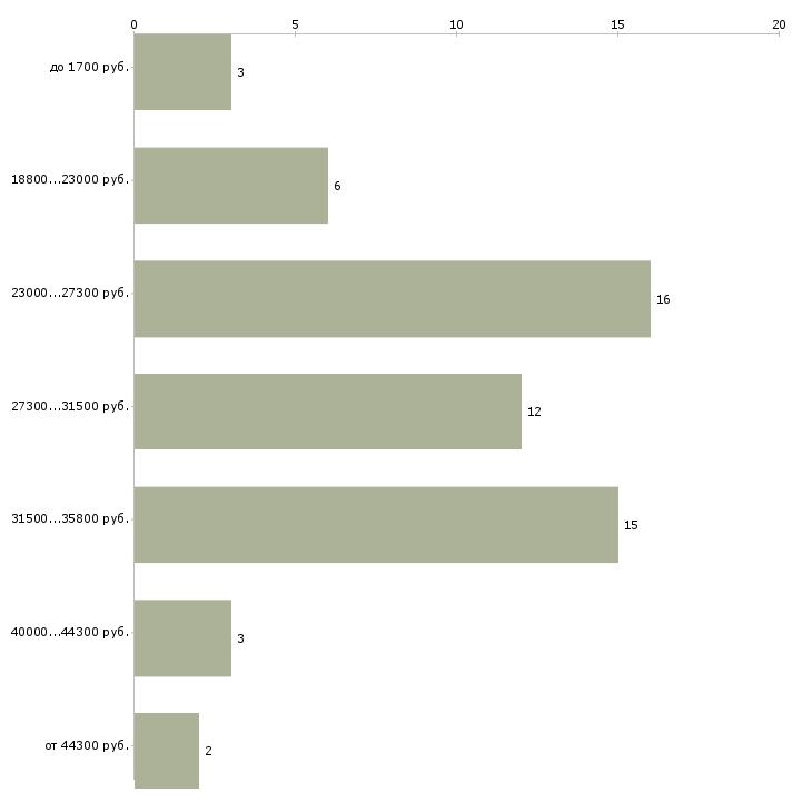 Найти работу сушист  - График распределения вакансий «сушист» по зарплате